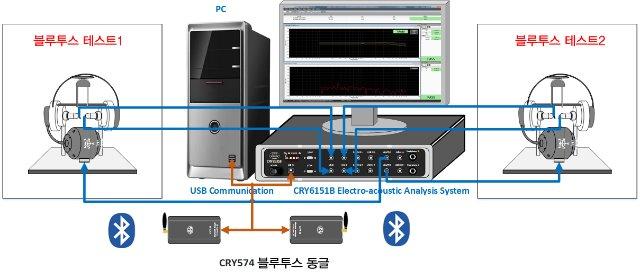 Bluetooth-Test(2Set).jpg